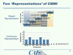 Why I Don't Care that You Had a CMMI Level 5 Rating! - YouTube
