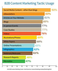 b2b-content-marketing.png (684×840)