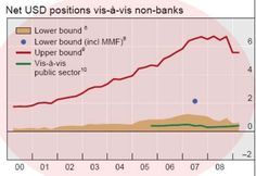 BIS Warns The Fed Rate Hike May Unleash The Biggest Dollar Margin Call In History | Zero Hedge