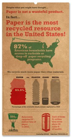 Recycle paper... but going paperless as often as possible is even better!