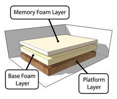 DIY memory foam bed. This looks better than Ikea and maybe Natura.