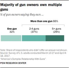 Majority of gun owners own multiple guns  Source: Pew Research Center