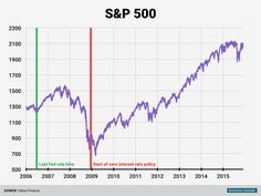 The stock market crashed during the financial crisis, with some of the worst days Wall Street had ever seen coming among the chaos of collapsing mortgages and failing banks. Shortly after the zero-interest-rate policy began, however, the market hit its bottom and began a six-year-long bull market.