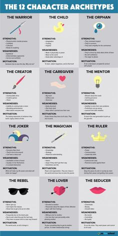 Creative Writing Prompts, Book Writing Tips, Writing Words, Writing Help, Fiction Writing Prompts, Writing Classes, Script Writing, Book Writer, Story Writing Ideas
