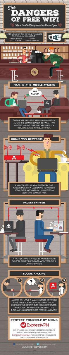 The best things in life are free – and that should apply to Wi-Fi too. But did you know using free Wi-Fi exposes you to a range of threats? Check out the infographic below and learn about the dangers of connecting to a free Wi-Fi network. Web Security, Mobile Security, Computer Security, Security Tips, Security Application, Computer Technology, Computer Programming, Computer Science, Teaching Technology