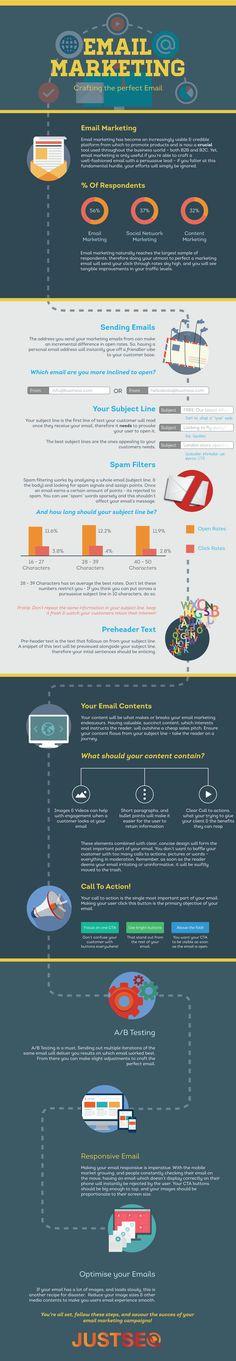 Die Infografik thematisiert anschaulich die grundlegenden Schritte und Überlegungen zur Erstellung von erfolgreichen, werblichen E-Mails