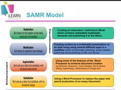 Learning and Teaching with iPads: iLearn at St Michael's Blacktown South - nice example of enhancement level of the SAMR model (Augmentation)