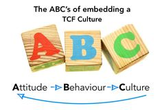 Our Attitudeshapesour Behaviour, and this directly impacts aTCF Culture What we measureand acknowledge gets repeated! Ourattitude is a significantdriver