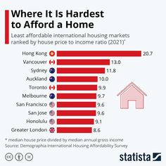"""Statista on Instagram: """"Big cities like Hong Kong or San Francisco are well-known for their expensive real estate markets. But there are also a lot of housing…"""" Social Media Statistics, Virtual Field Trips, World Geography, Greater London, Global News, Study Notes, Real Estate Marketing, Economics, Hong Kong"""