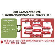 [写真] ITと農業が融合、富士通ら静岡県磐田市でスマートアグリカルチャー事業(マイナビニュース)