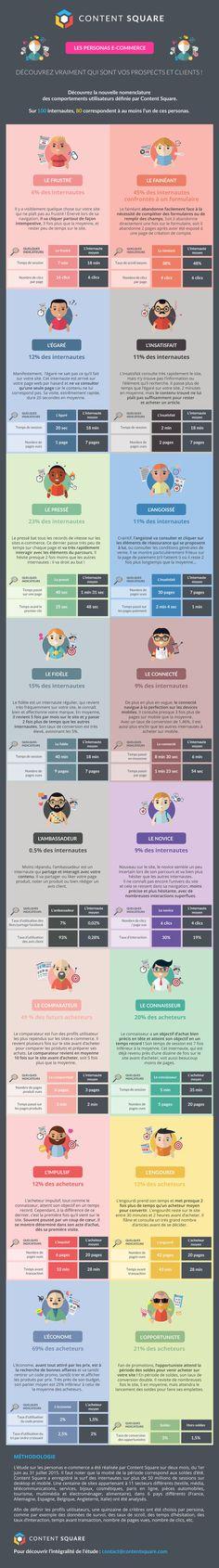 Les personas #ecommerce : découvrez qui sont vos prospects et clients ! sur le blog e-commerce WiziShop