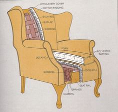3 diagrams to help you understand upholstery better