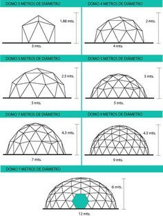 geodesic domeoptions for greenhouse Dome Structure, Geodesic Dome Homes, Dome Greenhouse, Plafond Design, Casamance, Dome Tent, Dome House, Earthship, Glass Domes