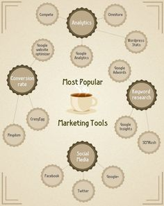 Most popular marketing tools : Visit us today for a FREE e-course on digital marketing: http://abundance-unlimited.com