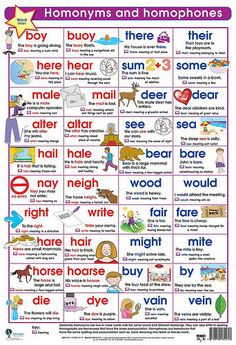English Grammar: Infographic on 10 Confusing Homonyms and Homophones English Resources, English Tips, English Activities, English Words, English Lessons, English Grammar, Learn English, English English, French Lessons