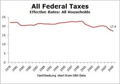 Tax Graphics - Effective Rates for All Households