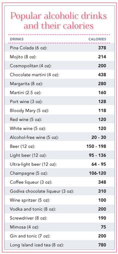 Soda Calorie Chart | How Many Calories In An Ounce Of 40 Proof Vodka