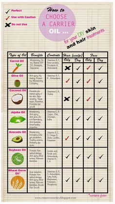 Emaze Cosmetics : Carrier Oil Chart for Your DIY Skin and Hair Treat...
