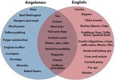 LA's Idea of English Food vs. What the English Really Eat