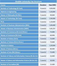 Shobhit University Fee Structure and Courses and Fees Details Shobhit University Fee Structure. Course Duration Fees (INR) Bachelor of Technology. Bachelor Of Laws, Bachelor Of Education, Diploma In Engineering, Master Of Laws, Bachelor Of Technology, University Courses, Course Offering, Pune, Philosophy
