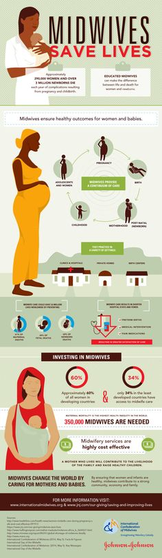 MIdwives Save Lives Infographic