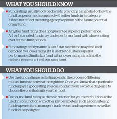 Star Ratings of Mutual Funds : What you should know, what you should do