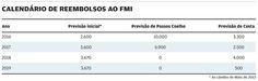 Aqui se vê a vontade de serem tão bonzinhos com o FMI e mauzinhos com os Portugueses