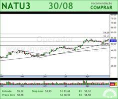 NATURA - NATU3 - 30/08/2012 #NATU3 #analises #bovespa