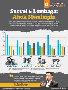 Survei 6 Lembaga: Ahok Memimpin Infographic