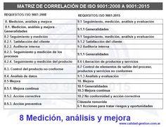 MATRIZ DE CORRELACIÓN DE ISO 9001:2008 A ISO 9001:2015 - 8. MEDICION, ANALISIS Y MEJORA