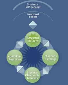 Life-space crisis intervention 6 steps of critical thinking