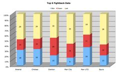 11.01.13 - Top 6 Fight Back Data