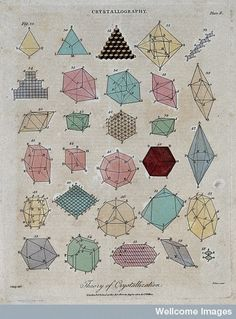 Wellcome Library, London   Chemistry: geometric representations of crystalline substances. Coloured engraving by J. Pass, 1802, after C. Hauy. Published: J. Wilkes,London :  20 August 1802   Size: platemark 24 x 18.6 cm.