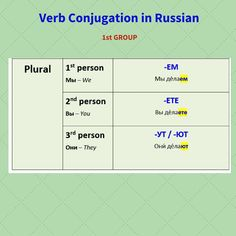 2. Verb Conjugation in #Russian (1st group, Present Tense) PLURAL