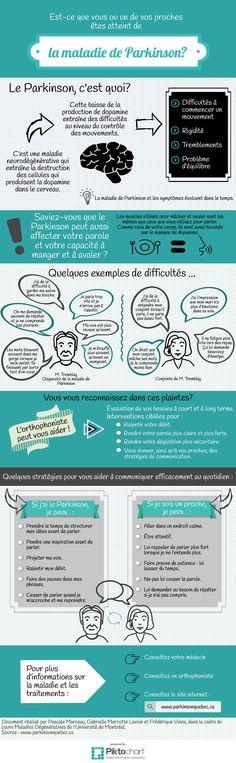L'orthophonie et la maladie de Parkinson, par Pascale Marceau, Gabrielle Marcotte Lavoie et Frédérique Viens, étudiantes à la maîtrise en orthophonie de l'Université de Montréal.