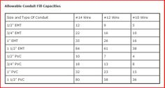 Color code for residential wire how to match wire size and circuit electrical conduit wire fill capacities table greentooth Image collections