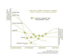 Tactical AIDA handoff model   (Awareness, Interest, Desire, Action)