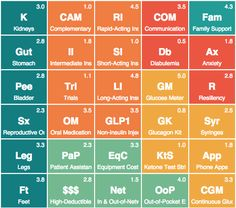 The Periodic Table of Diabetes Management is a visual guide to 105 elements that go into managing type 1 and type 2 #diabetes. Learn how this disease affects every aspect of a person's life.