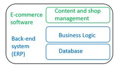 6 Must-Have Features for an Ecommerce Database More information Refer It http://www.remotedba.com/remote-dba-service-plans.html