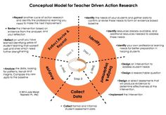 action research framework - Google Search