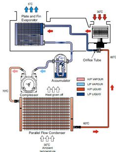 Auto Air conditioner and repair: Automotive Air Conditioning System types A/C System with