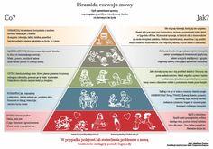 Piramida rozwoju mowy Body Language, Speech Therapy, Kids And Parenting, Infographic, Teaching, Education, Logos, Diy, Speech Language Therapy
