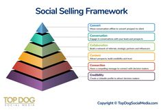 Social selling training is essential for companies that want to reach today's modern buyer. The modern seller must employ a digital sales strategy to succeed. Sales Strategy, Content Marketing Strategy, Inbound Marketing, Online Marketing, Social Media Marketing Platforms, Engage In Conversation, Social Media Calendar, Customer Engagement, Competitor Analysis