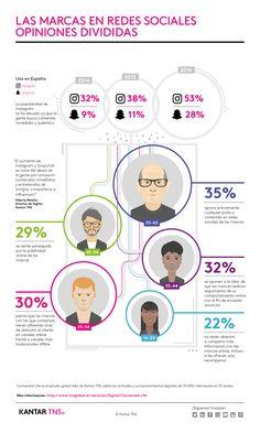 Las marcas en Redes Sociales - Opiniones divididas
