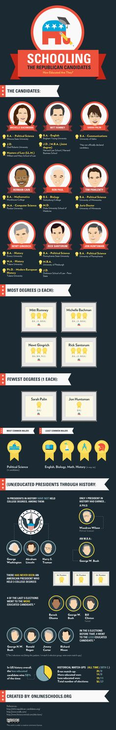 Candidates on schooling. From AwesomeInfographics