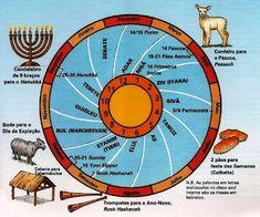 Festas judaicas - Mapas Bíblicos