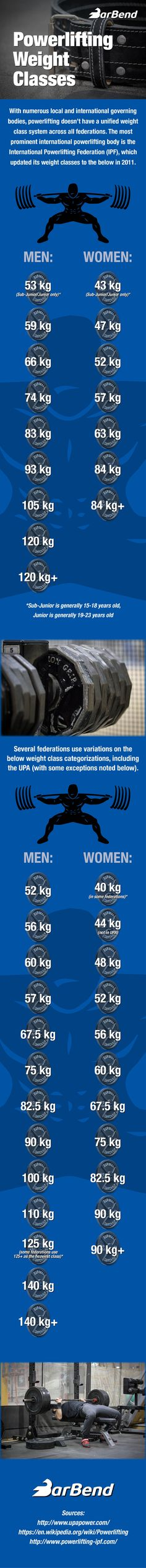 These are the powerlifting weight classes across federations.