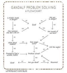 Gandalf flow chart.  Eventually the eagles solve everything.  I'm still not sure why he doesn't call them first.