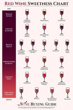 Learn about some of the most common types of red wine - Merlot, Cabernet Sauvignon, Malbec, and Pinot Noir - including the flavors and best food pairings. Wein Parties, Keto Wine, Types Of Red Wine, Rose Wine Types, Different Types Of Wine, Wine Facts, Sweet Red Wines, Wine Chart, Bar A Vin