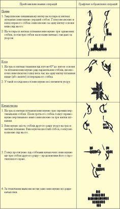 Види швів української народної вишивки. Поверхнево-нашивні рахункові техніки